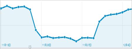 グラフ アクセス 解析 Goolge Analytics
